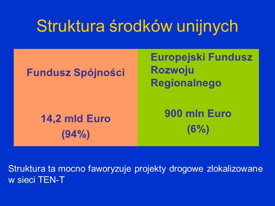 Struktura środków unijnych Fundusz Spójności 14,2 mld Euro (94%) Europejski Fundusz Rozwoju Regionalnego 900 mln Euro (6%) Struktura ta mocno faworyzu