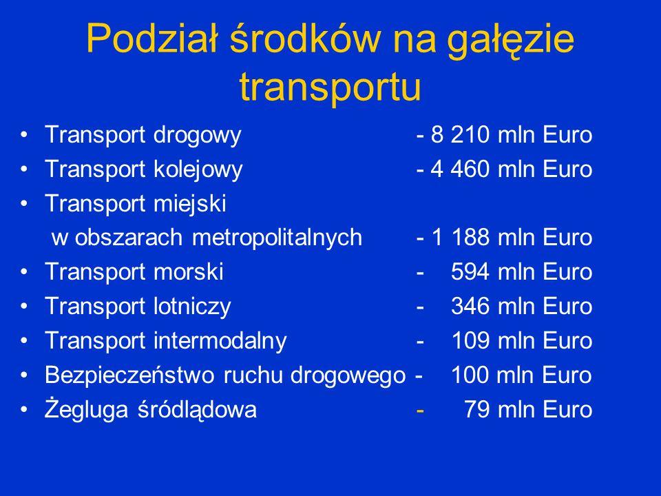 Podział środków na gałęzie transportu Transport drogowy - 8 210 mln Euro Transport kolejowy - 4 460 mln Euro Transport miejski w obszarach metropolita