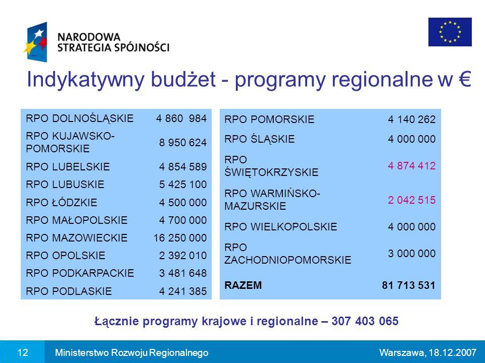 12Ministerstwo Rozwoju RegionalnegoWarszawa, 18.12.2007 Indykatywny budżet - programy regionalne w RPO DOLNOŚLĄSKIE4 860 984 RPO KUJAWSKO- POMORSKIE 8 950 624 RPO LUBELSKIE4 854 589 RPO LUBUSKIE5 425 100 RPO ŁÓDZKIE4 500 000 RPO MAŁOPOLSKIE4 700 000 RPO MAZOWIECKIE16 250 000 RPO OPOLSKIE2 392 010 RPO PODKARPACKIE3 481 648 RPO PODLASKIE4 241 385 RPO POMORSKIE4 140 262 RPO ŚLĄSKIE4 000 000 RPO ŚWIĘTOKRZYSKIE 4 874 412 RPO WARMIŃSKO- MAZURSKIE 2 042 515 RPO WIELKOPOLSKIE4 000 000 RPO ZACHODNIOPOMORSKIE 3 000 000 RAZEM81 713 531 Łącznie programy krajowe i regionalne – 307 403 065
