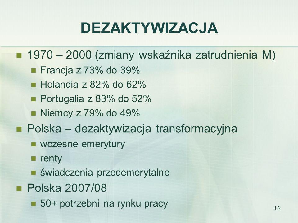 13 DEZAKTYWIZACJA 1970 – 2000 (zmiany wskaźnika zatrudnienia M) Francja z 73% do 39% Holandia z 82% do 62% Portugalia z 83% do 52% Niemcy z 79% do 49%
