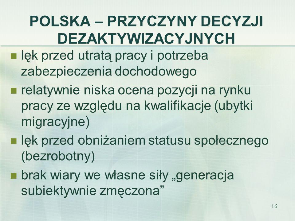 16 POLSKA – PRZYCZYNY DECYZJI DEZAKTYWIZACYJNYCH lęk przed utratą pracy i potrzeba zabezpieczenia dochodowego relatywnie niska ocena pozycji na rynku