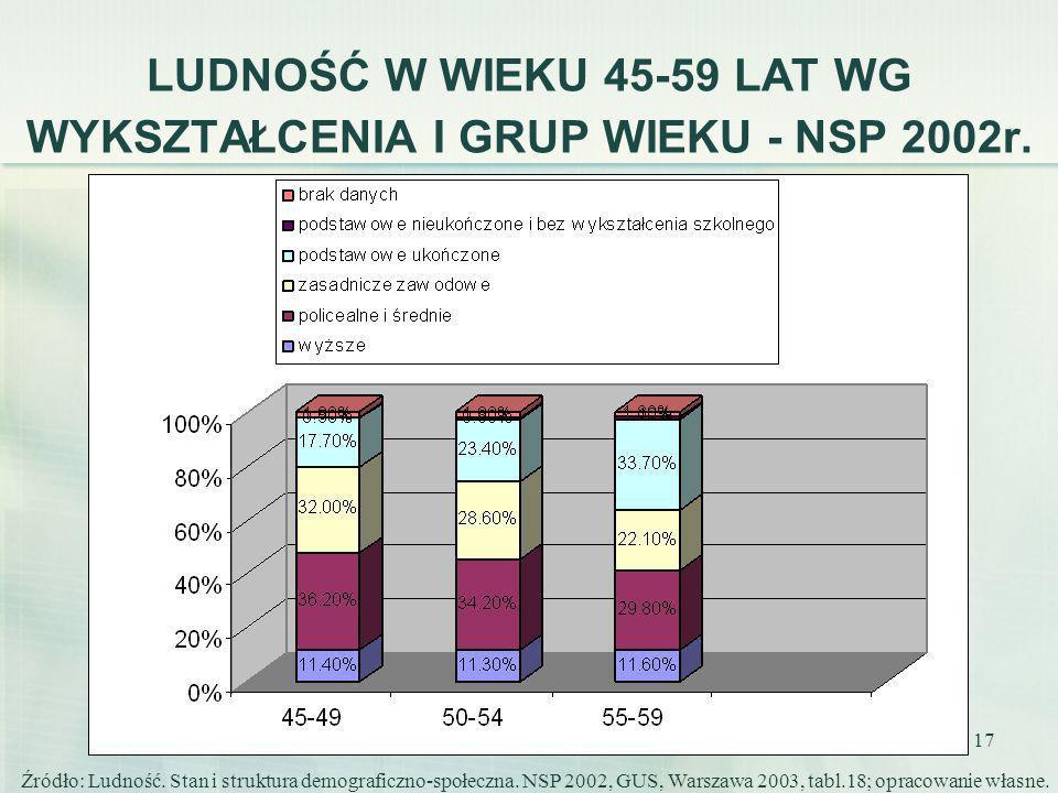 17 LUDNOŚĆ W WIEKU 45-59 LAT WG WYKSZTAŁCENIA I GRUP WIEKU - NSP 2002r. Źródło: Ludność. Stan i struktura demograficzno-społeczna. NSP 2002, GUS, Wars