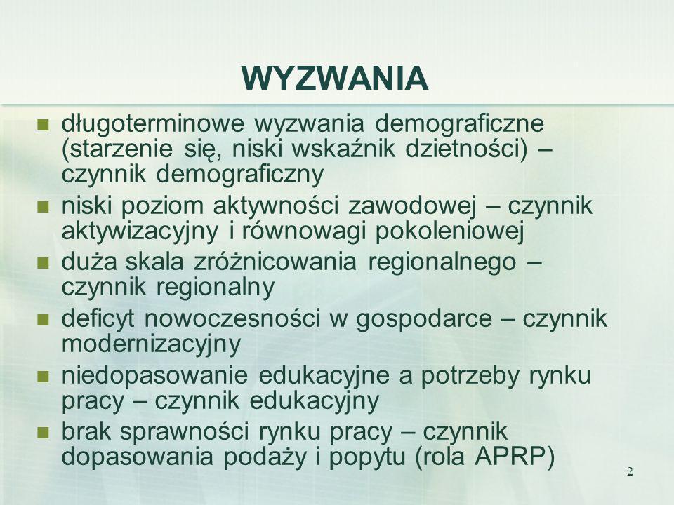 13 DEZAKTYWIZACJA 1970 – 2000 (zmiany wskaźnika zatrudnienia M) Francja z 73% do 39% Holandia z 82% do 62% Portugalia z 83% do 52% Niemcy z 79% do 49% Polska – dezaktywizacja transformacyjna wczesne emerytury renty świadczenia przedemerytalne Polska 2007/08 50+ potrzebni na rynku pracy