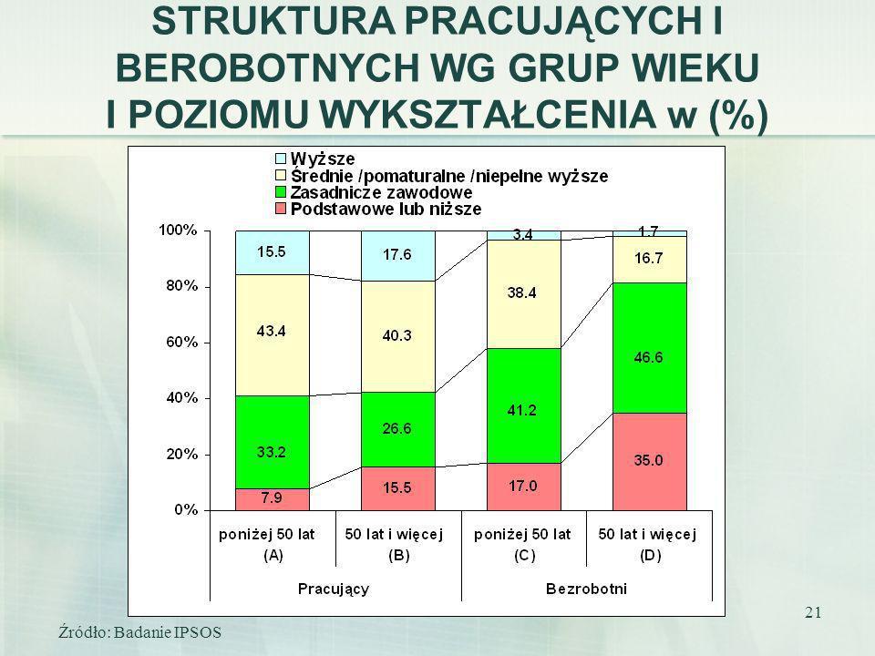 21 STRUKTURA PRACUJĄCYCH I BEROBOTNYCH WG GRUP WIEKU I POZIOMU WYKSZTAŁCENIA w (%) Źródło: Badanie IPSOS