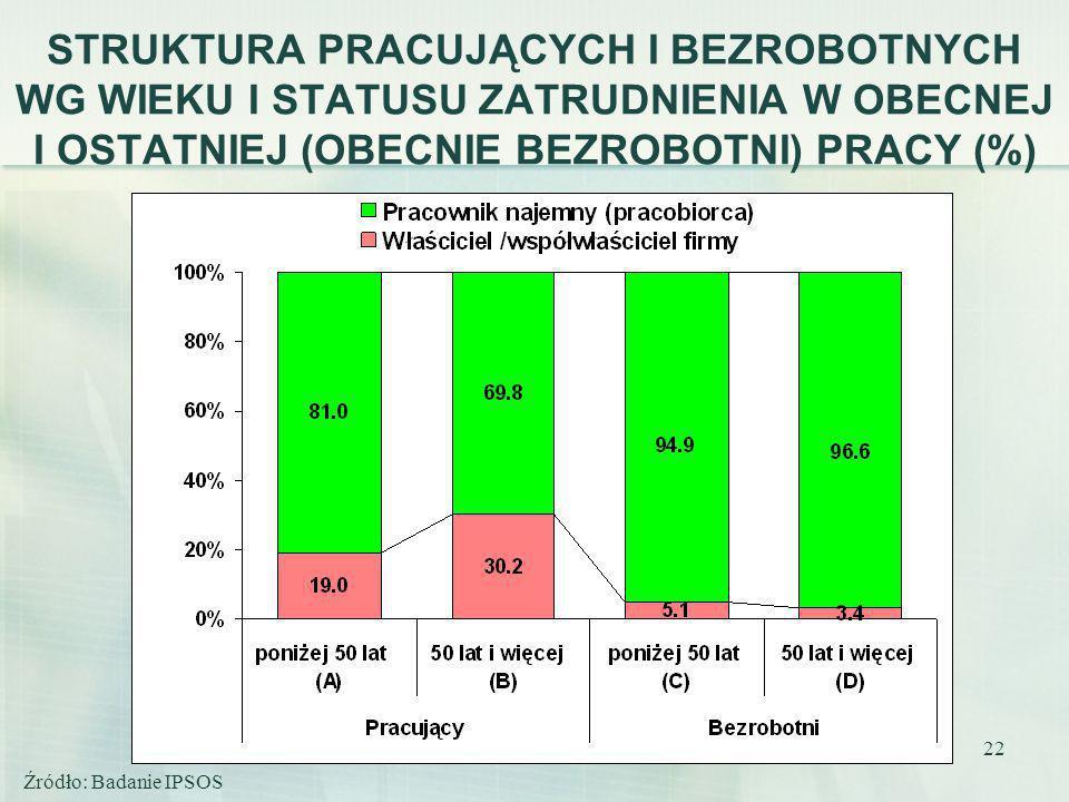 22 STRUKTURA PRACUJĄCYCH I BEZROBOTNYCH WG WIEKU I STATUSU ZATRUDNIENIA W OBECNEJ I OSTATNIEJ (OBECNIE BEZROBOTNI) PRACY (%) Źródło: Badanie IPSOS