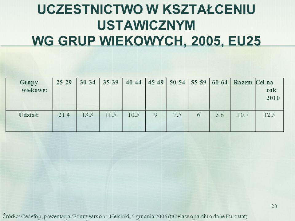 23 UCZESTNICTWO W KSZTAŁCENIU USTAWICZNYM WG GRUP WIEKOWYCH, 2005, EU25 Grupy wiekowe: 25-2930-3435-3940-4445-4950-5455-5960-64RazemCel na rok 2010 Ud