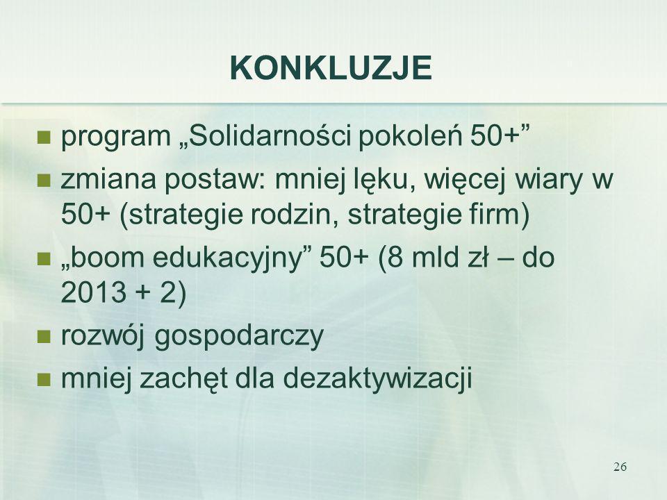 26 KONKLUZJE program Solidarności pokoleń 50+ zmiana postaw: mniej lęku, więcej wiary w 50+ (strategie rodzin, strategie firm) boom edukacyjny 50+ (8