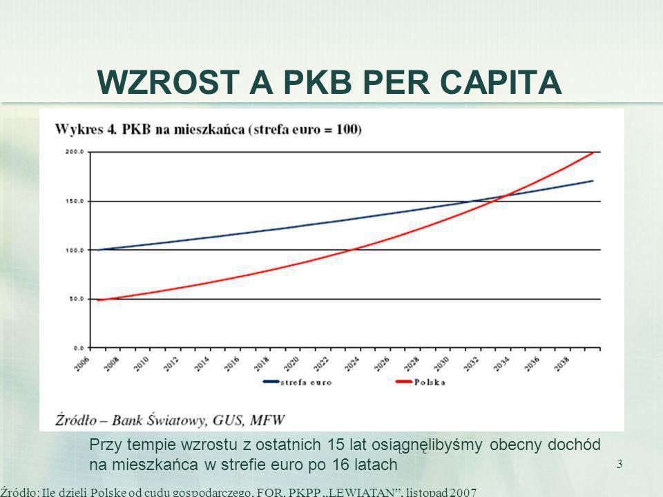 3 WZROST A PKB PER CAPITA Przy tempie wzrostu z ostatnich 15 lat osiągnęlibyśmy obecny dochód na mieszkańca w strefie euro po 16 latach Źródło: Ile dz