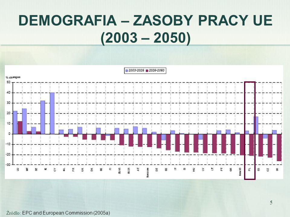 5 DEMOGRAFIA – ZASOBY PRACY UE (2003 – 2050) Źródło: EPC and European Commission (2005a)
