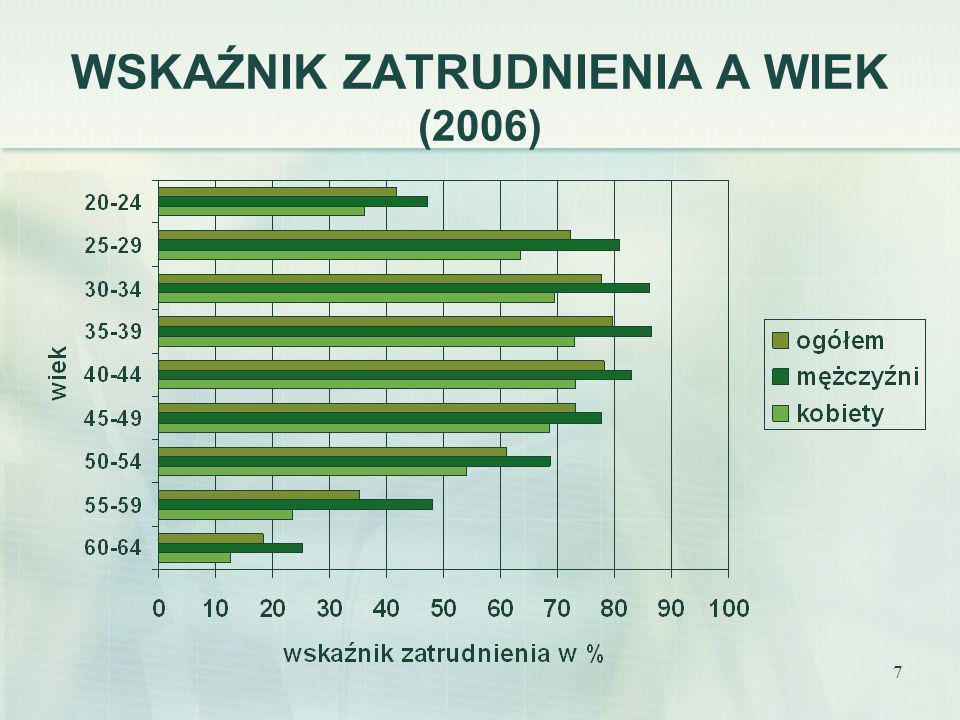 7 WSKAŹNIK ZATRUDNIENIA A WIEK (2006)