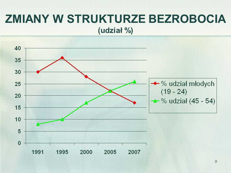 10 STARZENIE SIĘ mit wczesnej starości – dezaktywizacja 50+ starość, wydłużone życie, wzory aktywności – pokolenie boomersów silver economy w Polsce?