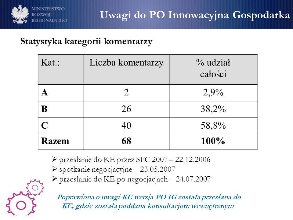 Statystyka kategorii komentarzy Kat.:Liczba komentarzy% udział całości A22,9% B2638,2% C4058,8% Razem6868100% Uwagi do PO Innowacyjna Gospodarka przes