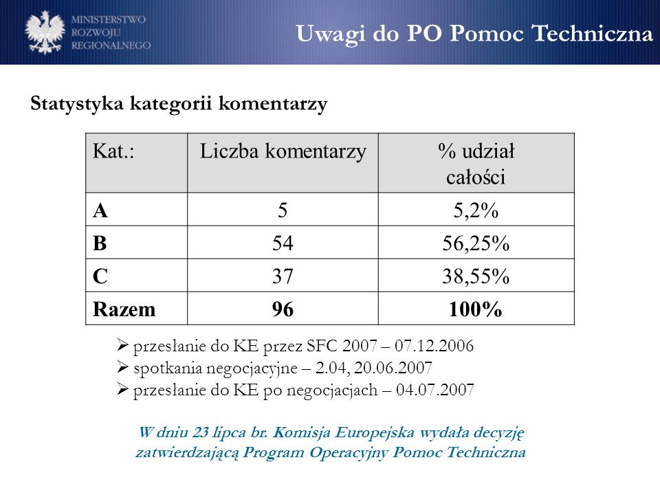 Statystyka kategorii komentarzy Kat.:Liczba komentarzy% udział całości A55,2% B5456,25% C3738,55% Razem96100% Uwagi do PO Pomoc Techniczna przesłanie