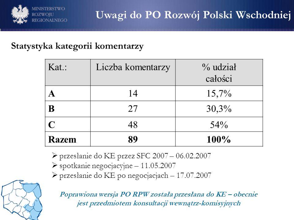 Statystyka kategorii komentarzy Kat.:Liczba komentarzy% udział całości A1415,7% B2730,3% C4854% Razem89100% Uwagi do PO Rozwój Polski Wschodniej przes