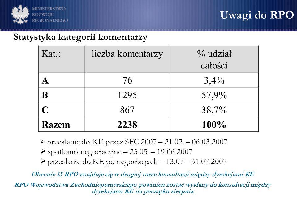 Statystyka kategorii komentarzy Kat.:liczba komentarzy% udział całości A763,4% B129557,9% C86738,7% Razem2238100% Uwagi do RPO przesłanie do KE przez