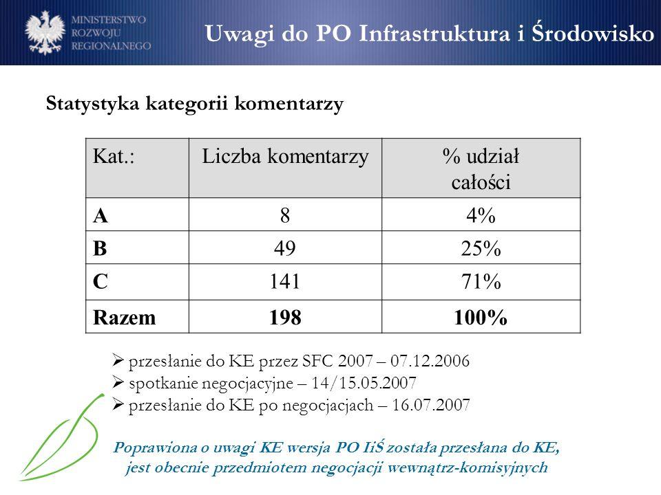 Statystyka kategorii komentarzy Kat.:Liczba komentarzy% udział całości A84% B4925% C14171% Razem198100% Uwagi do PO Infrastruktura i Środowisko przesł