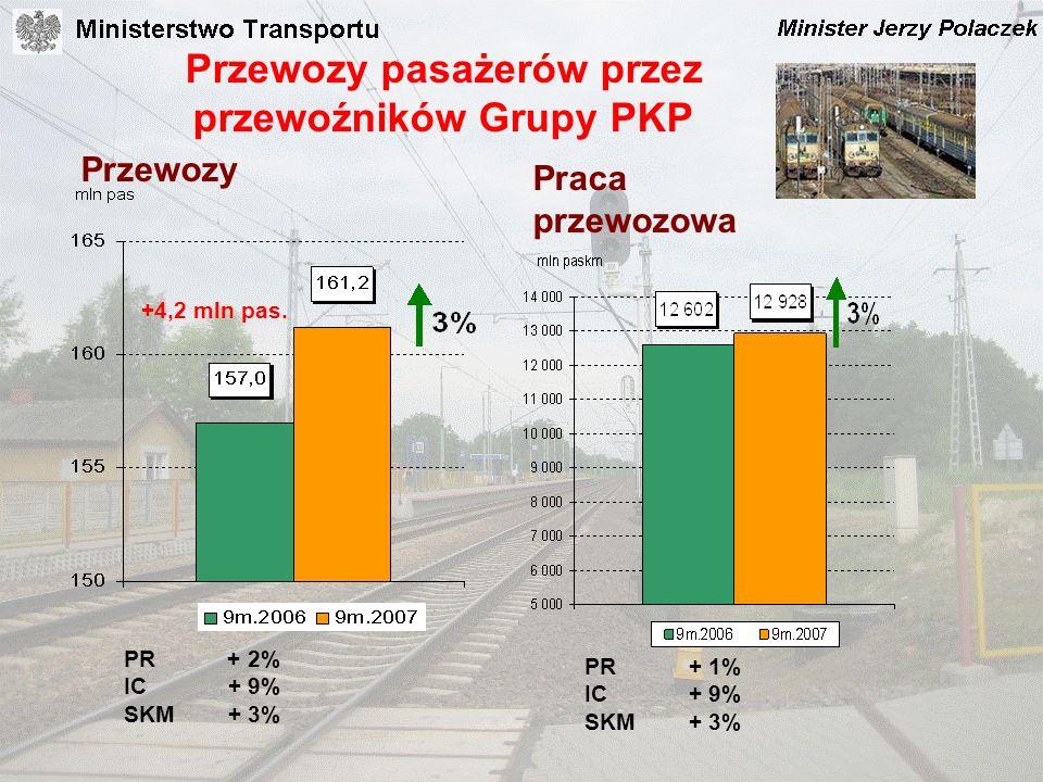 Przewozy pasażerów przez przewoźników Grupy PKP Przewozy Praca przewozowa PR + 2% IC+ 9% SKM+ 3% PR + 1% IC + 9% SKM+ 3% +4,2 mln pas.