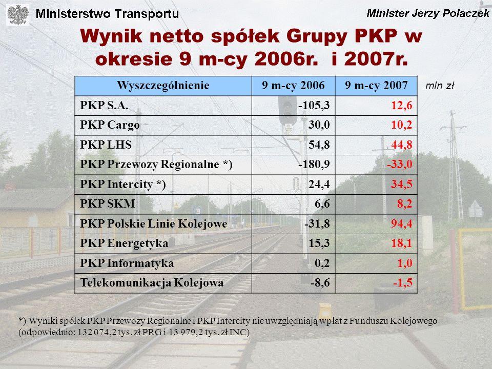 Wynik netto spółek Grupy PKP w okresie 9 m-cy 2006r. i 2007r. *) Wyniki spółek PKP Przewozy Regionalne i PKP Intercity nie uwzględniają wpłat z Fundus