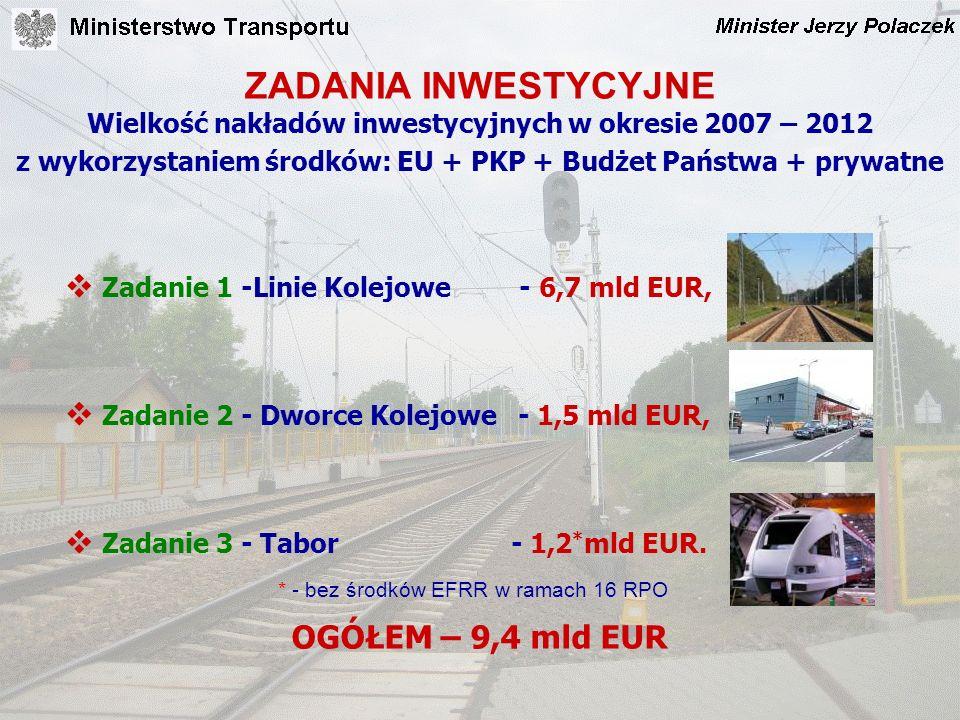 ZADANIA INWESTYCYJNE Wielkość nakładów inwestycyjnych w okresie 2007 – 2012 z wykorzystaniem środków: EU + PKP + Budżet Państwa + prywatne Zadanie 1 -