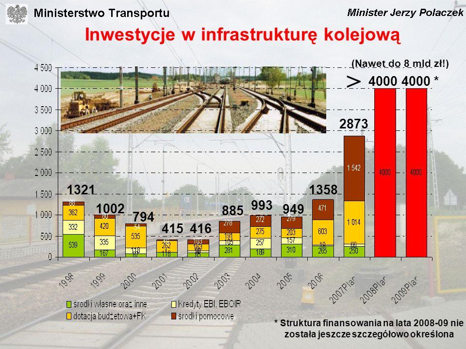 Inwestycje w infrastrukturę kolejową 1321 1002 794 415416 885 993 949 1358 40004000 * 2873 > * Struktura finansowania na lata 2008-09 nie została jesz