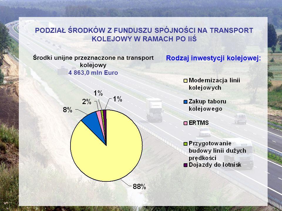 PODZIAŁ ŚRODKÓW Z FUNDUSZU SPÓJNOŚCI NA TRANSPORT KOLEJOWY W RAMACH PO IiŚ Rodzaj inwestycji kolejowej: Środki unijne przeznaczone na transport kolejo