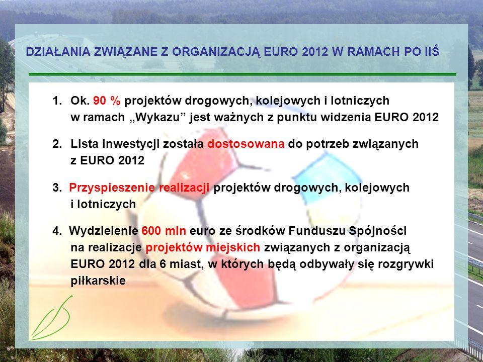 DZIAŁANIA ZWIĄZANE Z ORGANIZACJĄ EURO 2012 W RAMACH PO IiŚ 1.Ok. 90 % projektów drogowych, kolejowych i lotniczych w ramach Wykazu jest ważnych z punk