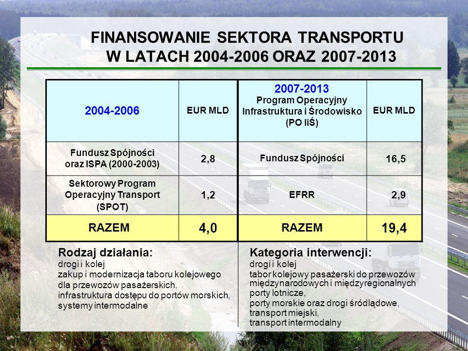 Gałęzie transportu Środki UE [mln euro] transport drogowy 11 104,4 transport kolejowy 4 863,0 transport miejski 2 014,0 transport morski 606,8 transport lotniczy 403,5 inne432,2 Ogółem19 423,9 ŚRODKI UNIJNE PRZEZNACZONE NA GAŁĘZIE TRANSPORTU W RAMACH PO IiŚ MINISTERSTWO TRANSPORTU