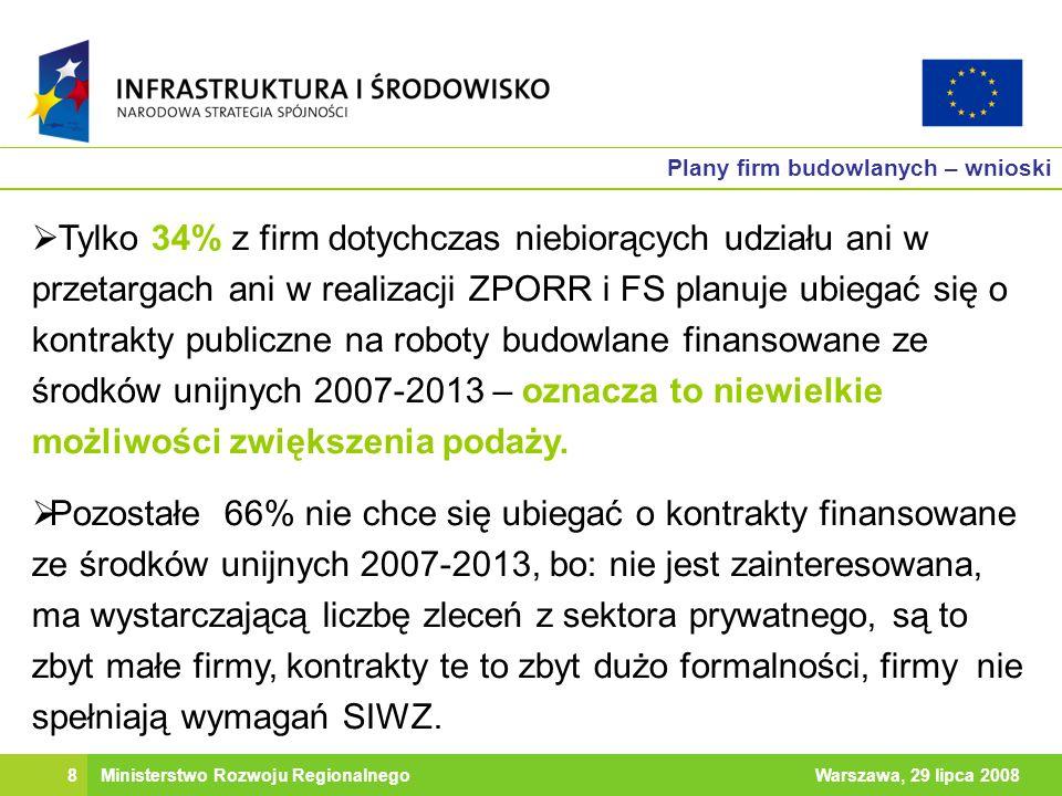 8Warszawa, 29 lipca 2008Ministerstwo Rozwoju Regionalnego Plany firm budowlanych – wnioski Tylko 34% z firm dotychczas niebiorących udziału ani w przetargach ani w realizacji ZPORR i FS planuje ubiegać się o kontrakty publiczne na roboty budowlane finansowane ze środków unijnych 2007-2013 – oznacza to niewielkie możliwości zwiększenia podaży.
