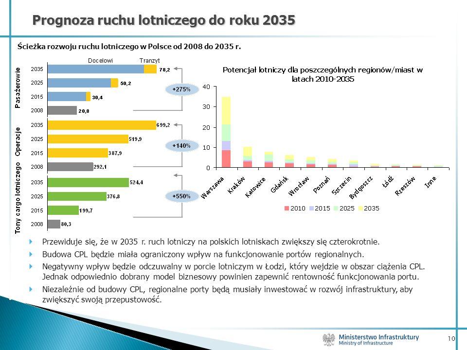 10 Prognoza ruchu lotniczego do roku 2035 Ścieżka rozwoju ruchu lotniczego w Polsce od 2008 do 2035 r. Przewiduje się, że w 2035 r. ruch lotniczy na p