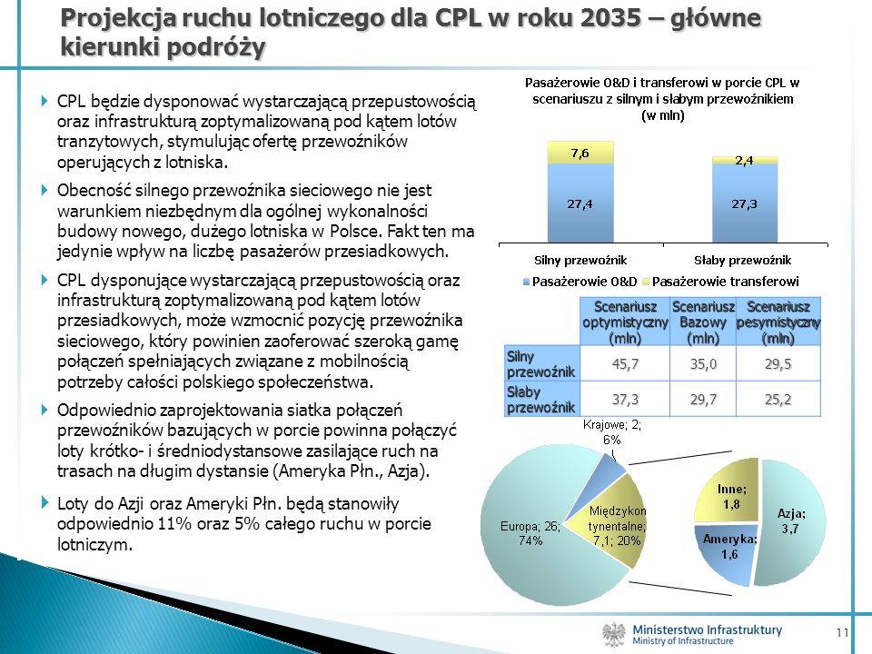 11 Projekcja ruchu lotniczego dla CPL w roku 2035 – główne kierunki podróży CPL będzie dysponować wystarczającą przepustowością oraz infrastrukturą zo
