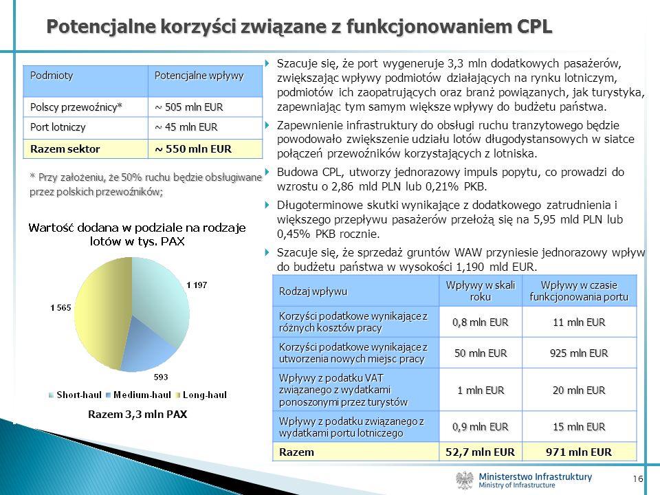 16 Potencjalne korzyści związane z funkcjonowaniem CPL Podmioty Potencjalne wpływy Polscy przewoźnicy* ~ 505 mln EUR Port lotniczy ~ 45 mln EUR Razem
