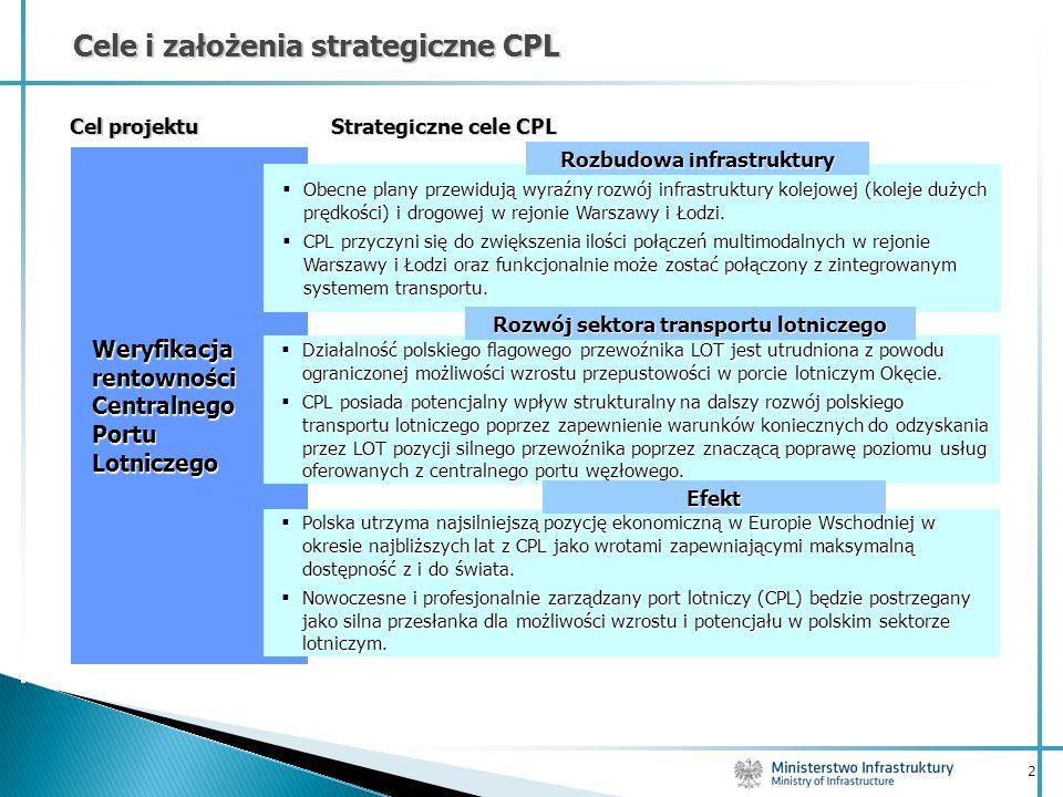 2 Cele i założenia strategiczne CPL Weryfikacja rentowności Centralnego Portu Lotniczego Strategiczne cele CPL Cel projektu Działalność polskiego flag