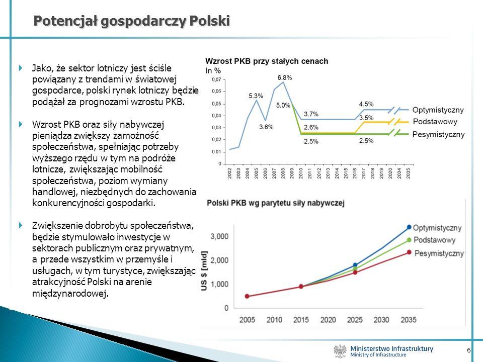 6 Potencjał gospodarczy Polski Jako, że sektor lotniczy jest ściśle powiązany z trendami w światowej gospodarce, polski rynek lotniczy będzie podążał