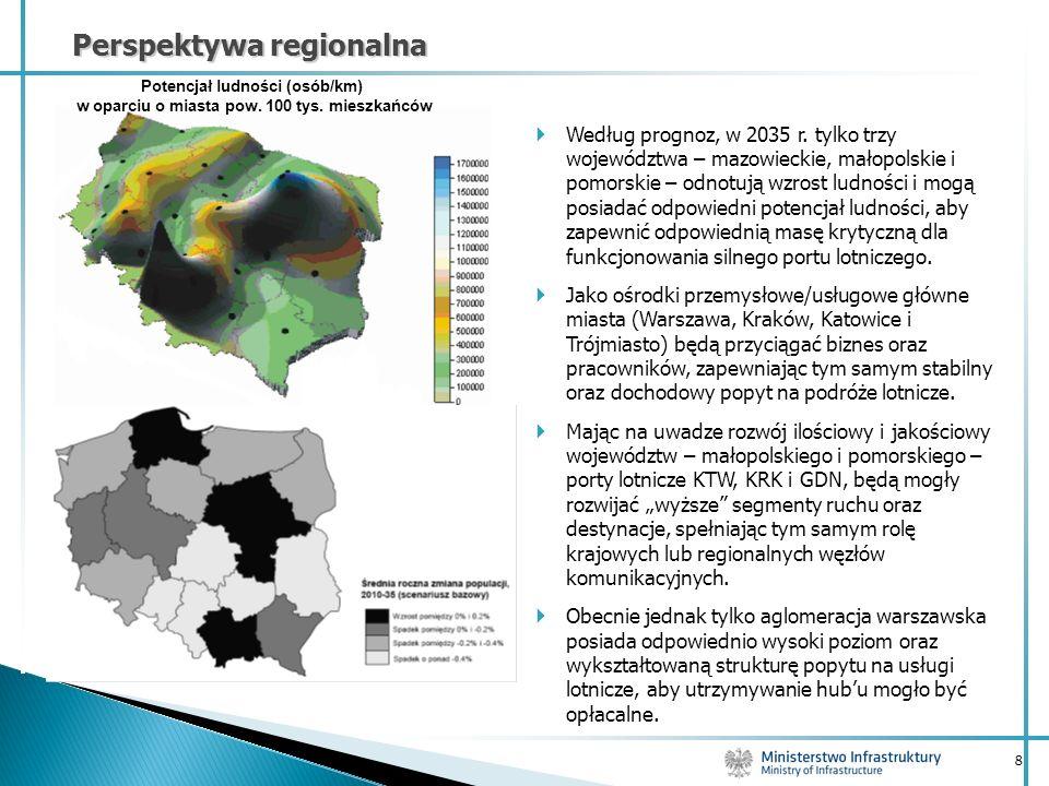 8 Perspektywa regionalna Według prognoz, w 2035 r. tylko trzy województwa – mazowieckie, małopolskie i pomorskie – odnotują wzrost ludności i mogą pos