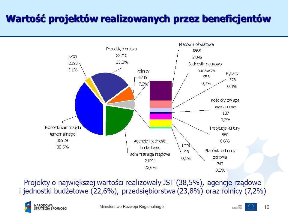 Ministerstwo Rozwoju Regionalnego 10 Projekty o największej wartości realizowały JST (38,5%), agencje rządowe i jednostki budżetowe (22,6%), przedsięb