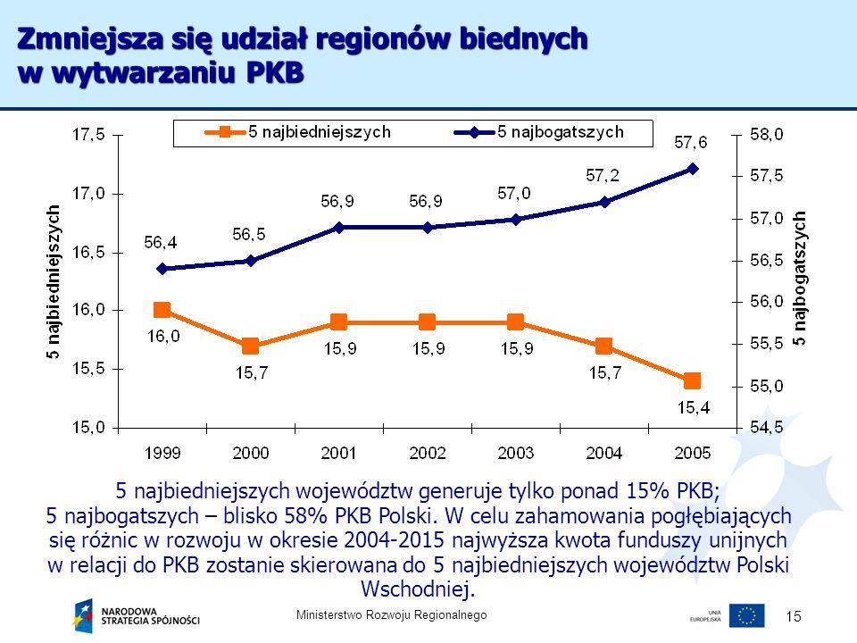 Ministerstwo Rozwoju Regionalnego 15 5 najbiedniejszych województw generuje tylko ponad 15% PKB; 5 najbogatszych – blisko 58% PKB Polski. W celu zaham