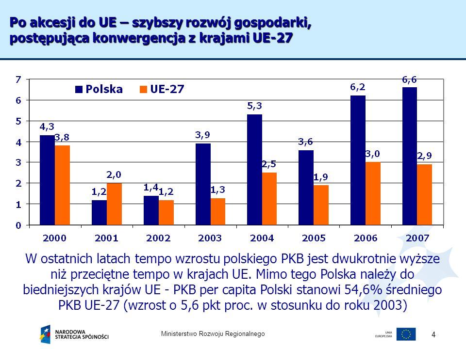 Ministerstwo Rozwoju Regionalnego 4 W ostatnich latach tempo wzrostu polskiego PKB jest dwukrotnie wyższe niż przeciętne tempo w krajach UE. Mimo tego