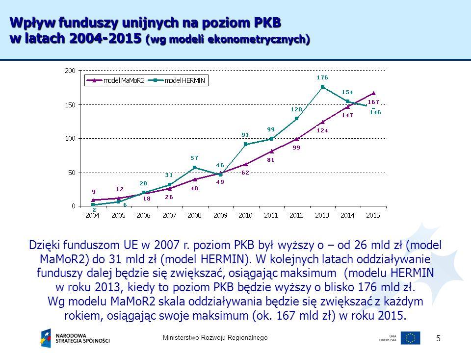 Ministerstwo Rozwoju Regionalnego 5 Dzięki funduszom UE w 2007 r. poziom PKB był wyższy o – od 26 mld zł (model MaMoR2) do 31 mld zł (model HERMIN). W