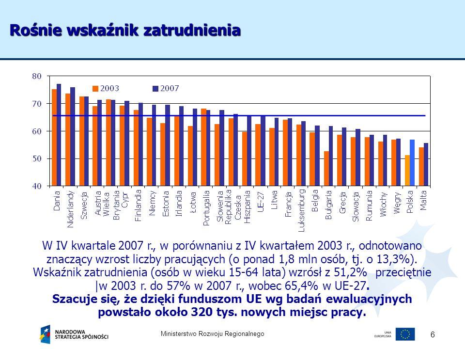 Ministerstwo Rozwoju Regionalnego 6 W IV kwartale 2007 r., w porównaniu z IV kwartałem 2003 r., odnotowano znaczący wzrost liczby pracujących (o ponad
