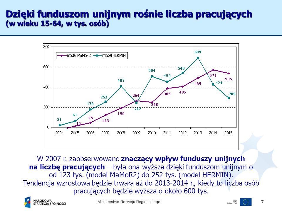 Ministerstwo Rozwoju Regionalnego 7 W 2007 r. zaobserwowano znaczący wpływ funduszy unijnych na liczbę pracujących – była ona wyższa dzięki funduszom