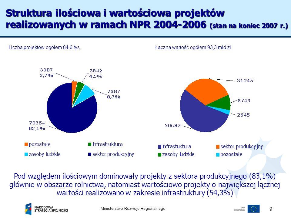 Ministerstwo Rozwoju Regionalnego 9 Pod względem ilościowym dominowały projekty z sektora produkcyjnego (83,1%) głównie w obszarze rolnictwa, natomias