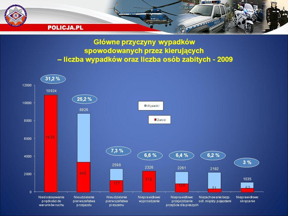 31,2 % 25,2 % 6,4 %6,6 % 7,3 % 6,2 % 3 % Główne przyczyny wypadków spowodowanych przez kierujących – liczba wypadków oraz liczba osób zabitych - 2009