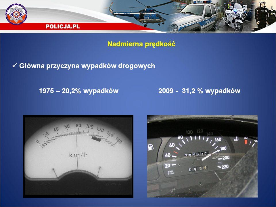 Główna przyczyna wypadków drogowych 1975 – 20,2% wypadków 2009 - 31,2 % wypadków Nadmierna prędkość