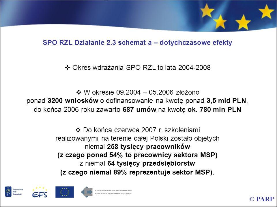 © PARP SPO RZL Działanie 2.3 schemat a – dotychczasowe efekty Okres wdrażania SPO RZL to lata 2004-2008 W okresie 09.2004 – 05.2006 złożono ponad 3200