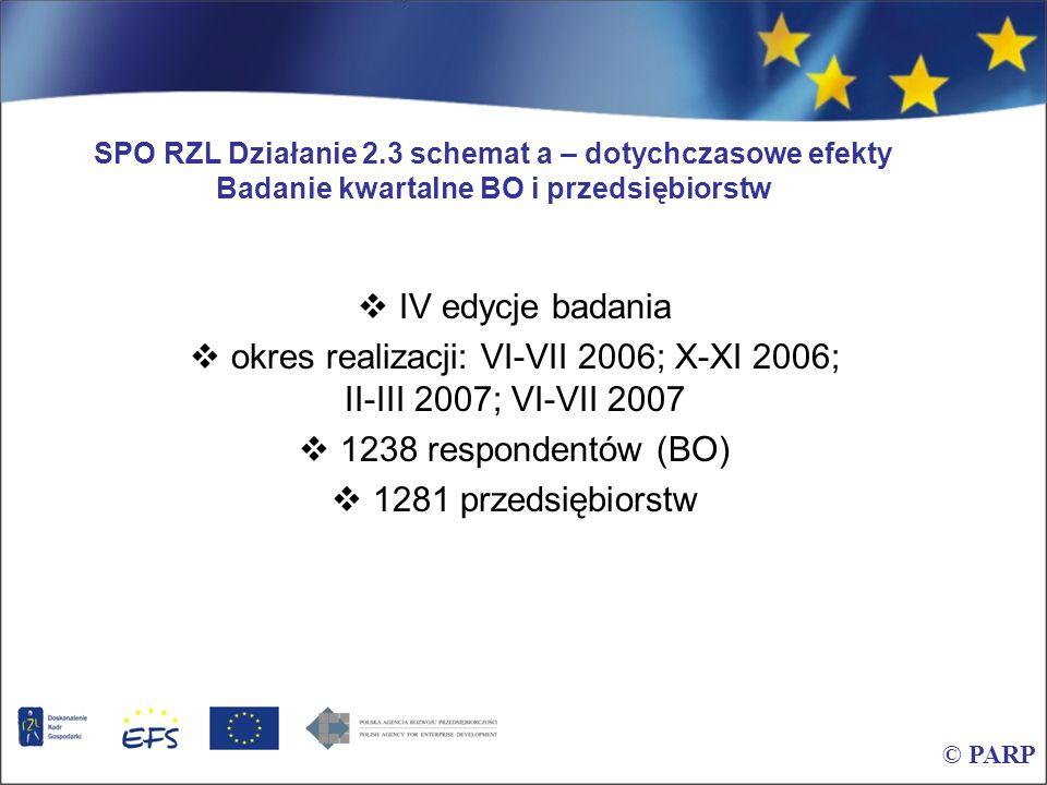 SPO RZL Działanie 2.3 schemat a – dotychczasowe efekty Badanie kwartalne BO i przedsiębiorstw IV edycje badania okres realizacji: VI-VII 2006; X-XI 20