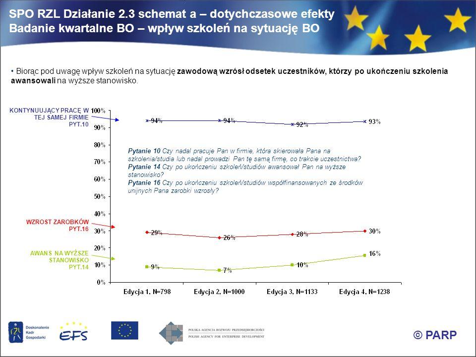 SPO RZL Działanie 2.3 schemat a – dotychczasowe efekty Badanie kwartalne BO – wpływ szkoleń na sytuację BO Biorąc pod uwagę wpływ szkoleń na sytuację