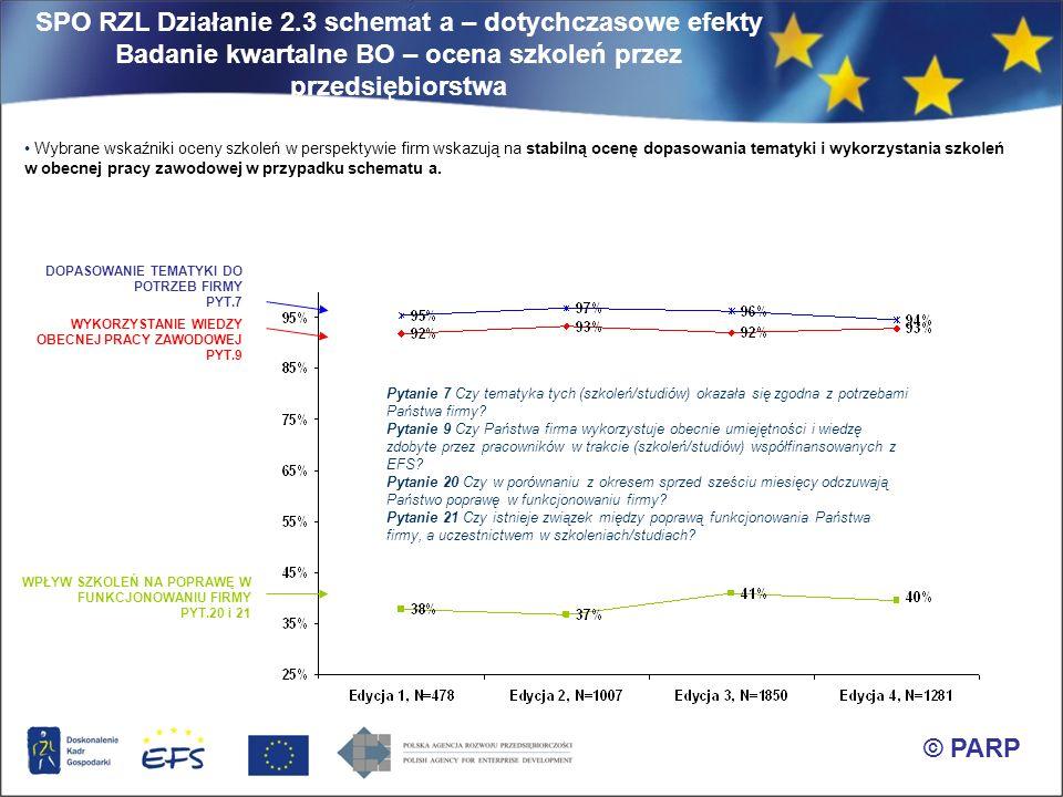 SPO RZL Działanie 2.3 schemat a – doświadczenia bardzo sztywne i skomplikowane procedury system płatności dla Beneficjentów przeszacowanie wydatków na etapie aplikowania (oszczędności) problemy z rekrutacją konstrukcja umowy z Beneficjentem rezultaty, zmiany wypromowanie współpracy pomiędzy firmami szkoleniowymi a przedsiębiorcami podnoszenie świadomości wśród przedsiębiorców w zakresie odpowiedzialności za projekt ilość podmiotów zaangażowanych w realizację projektu © PARP