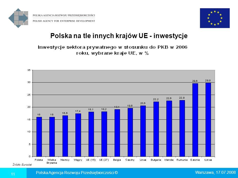 Polska na tle innych krajów UE - inwestycje Źródło: Eurostat Polska Agencja Rozwoju Przedsiębiorczości © Warszawa, 17.07.2008 11