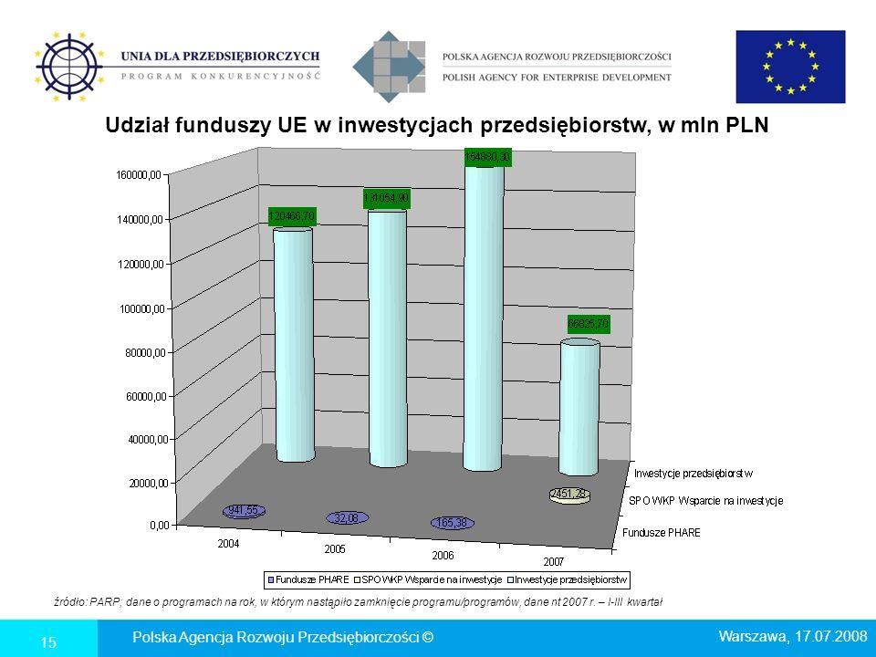 Udział funduszy UE w inwestycjach przedsiębiorstw, w mln PLN źródło: PARP; dane o programach na rok, w którym nastąpiło zamknięcie programu/programów,