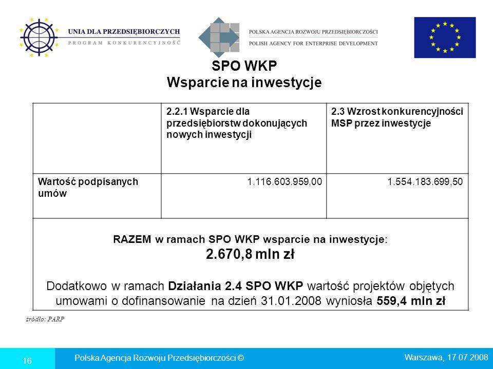 SPO WKP Wsparcie na inwestycje 2.2.1 Wsparcie dla przedsiębiorstw dokonujących nowych inwestycji 2.3 Wzrost konkurencyjności MSP przez inwestycje Wartość podpisanych umów 1.116.603.959,001.554.183.699,50 RAZEM w ramach SPO WKP wsparcie na inwestycje: 2.670,8 mln zł Dodatkowo w ramach Działania 2.4 SPO WKP wartość projektów objętych umowami o dofinansowanie na dzień 31.01.2008 wyniosła 559,4 mln zł źródło: PARP Polska Agencja Rozwoju Przedsiębiorczości © Warszawa, 17.07.2008 16